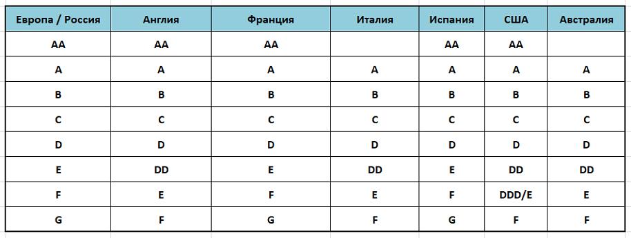 Таблица соответствия размеров по объему чашечки